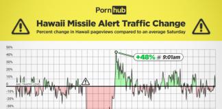 Hawai porno, misiles