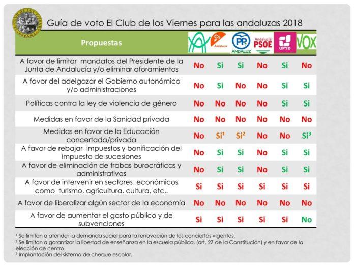 Guía voto El Club de los Viernes elecciones andaluzas 2018