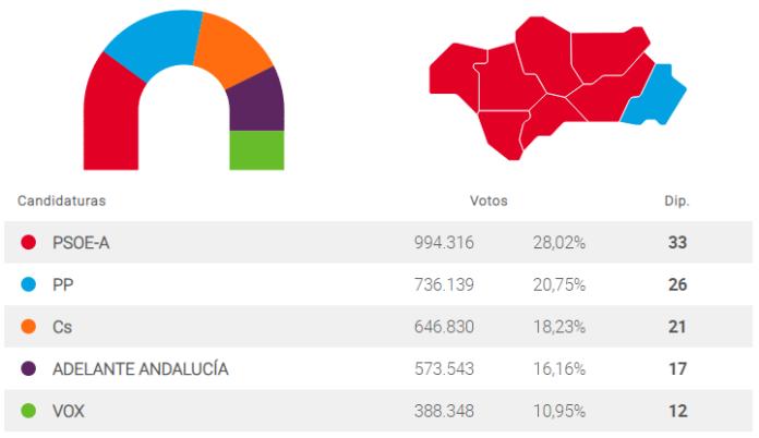 centro derecha obligado a pactar en Andalucía