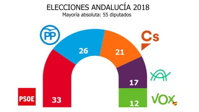Manifiesto de El Club de los Viernes a favor de un cambio político real para Andalucía