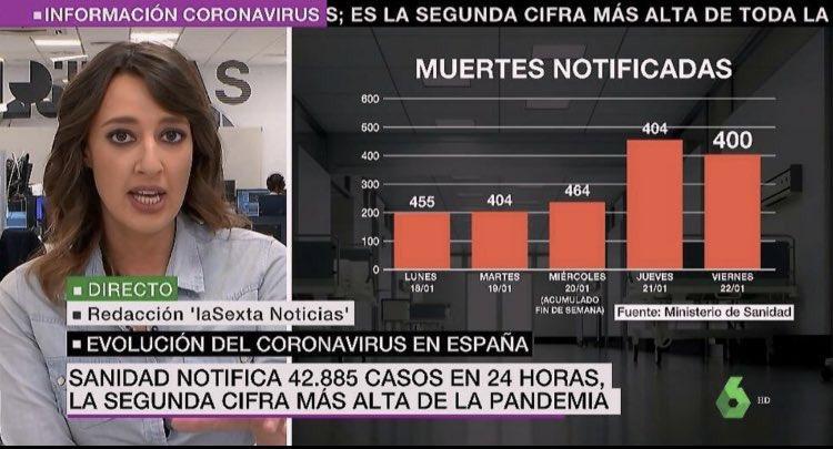 gráficos de fallecidos